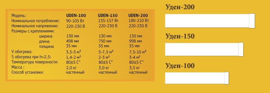 Изjбражение характеристики теплого плинтуса Uden-S